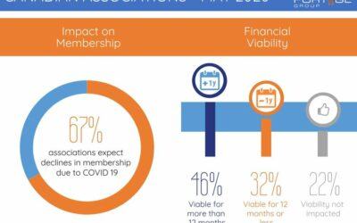 COVID 19 Pulse for Associations: Results Coming Thursday
